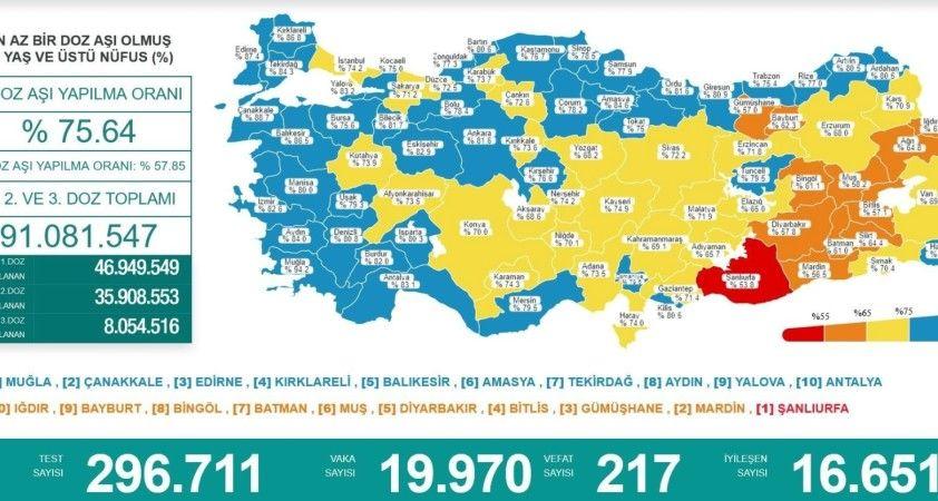 Karadeniz'de aşılamada 'mavi' olmayan 4 il kaldı