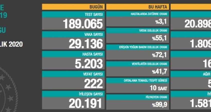 Son 24 saatte korona virüsten 222 kişi hayatını kaybetti