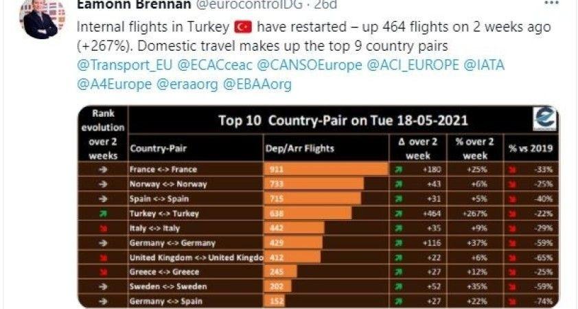 Türkiye, Avrupa'da iç hat uçuşlarını en çok arttıran ülke oldu