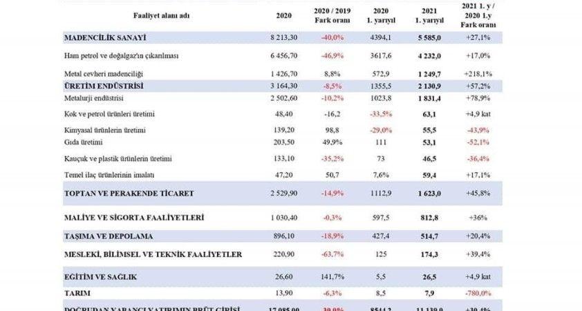 Türkiye Kazakistan'daki yatırımlarını ABD ve İsviçre'den sonra en fazla arttıran üçüncü ülke