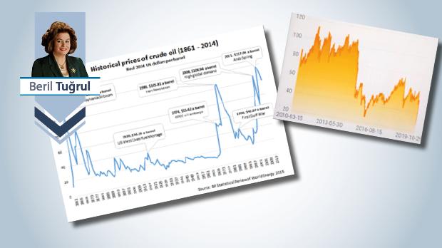 Petrol-Enerji politiği ve yansımaları